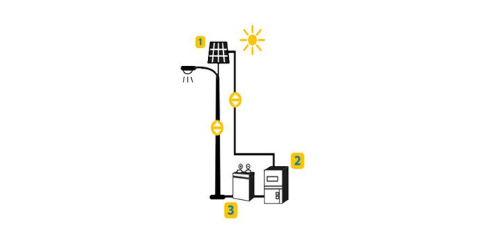 postes-solares-series-slc-ja-de-linea-solinc.com.mx