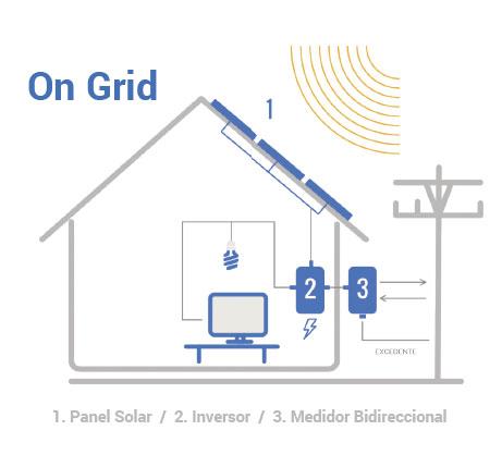on grid sistema solar