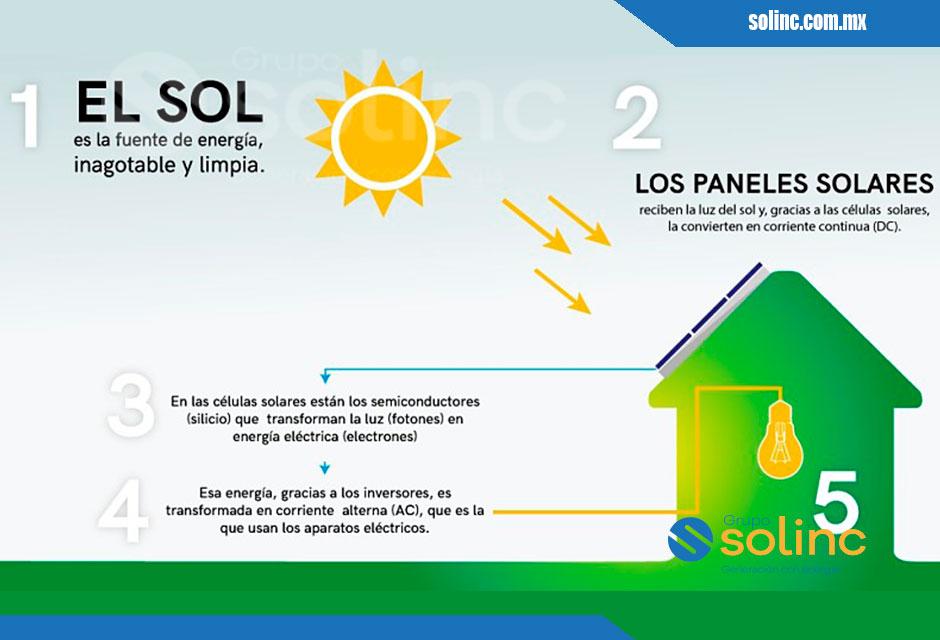 Cómo-funcionan-los-Paneles-Solares-2