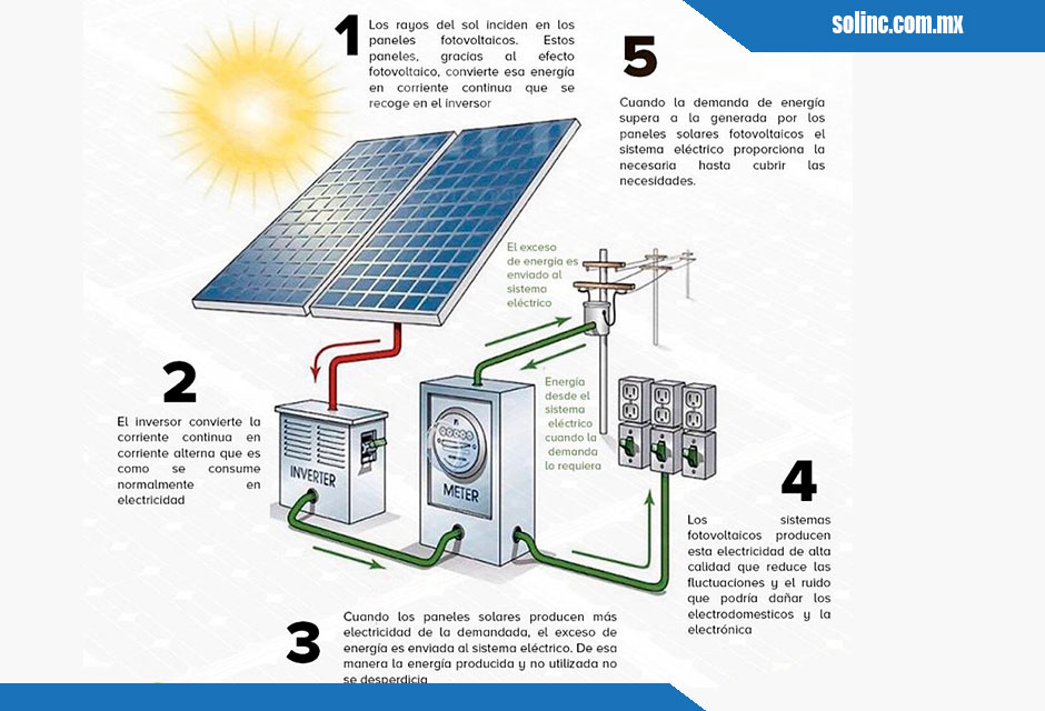 Cómo-funcionan-los-Paneles-Solares-3