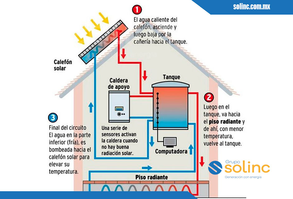 Cómo-funcionan-los-Paneles-Solares-4